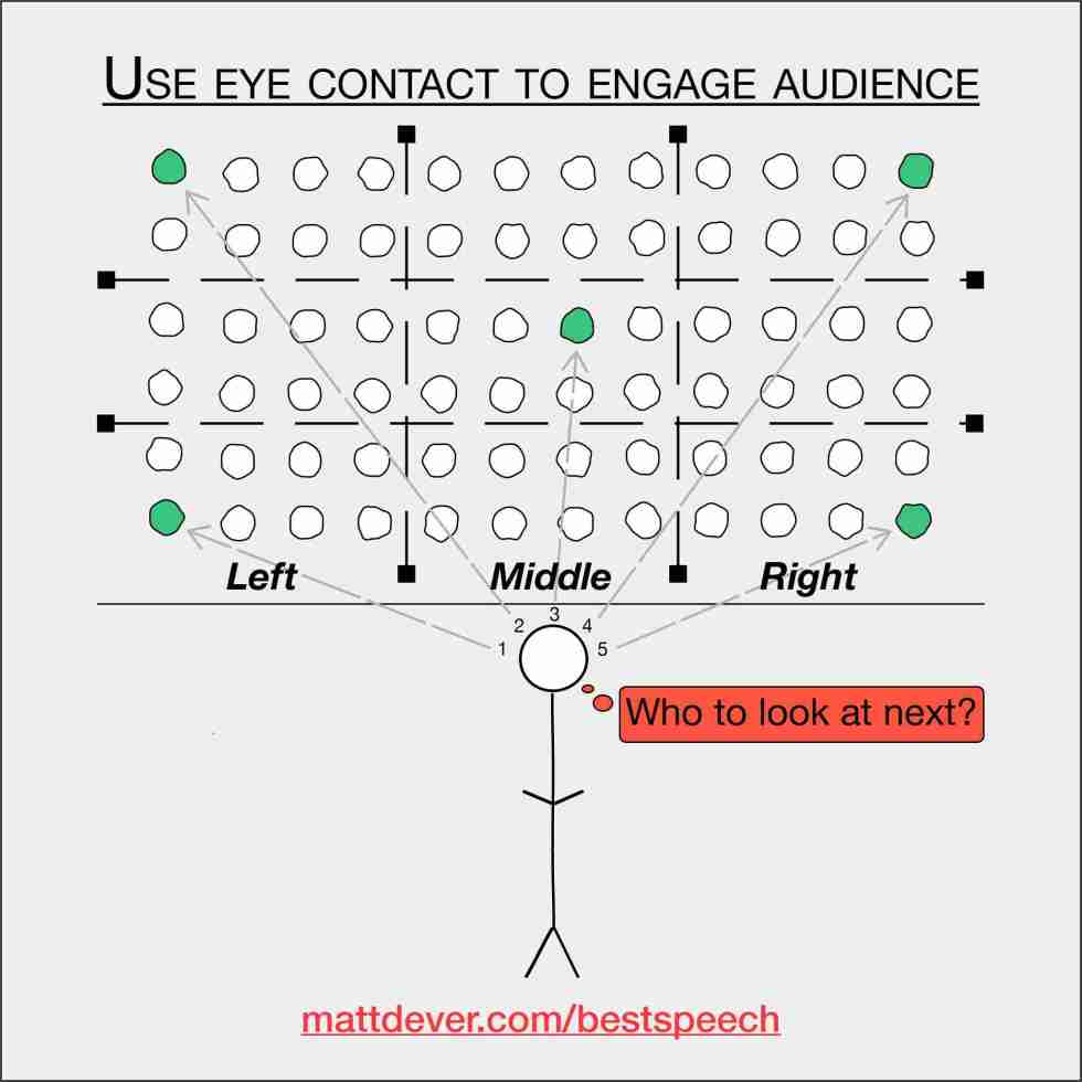 """Audience broken into thirds horizontally and vertically with audience members highlighted in the back-left, back-right, front-right, front-left, and middle.  Stick figure thinking """"Who to look at next?"""""""