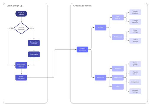 An example of a user flow diagram used for an app or website.