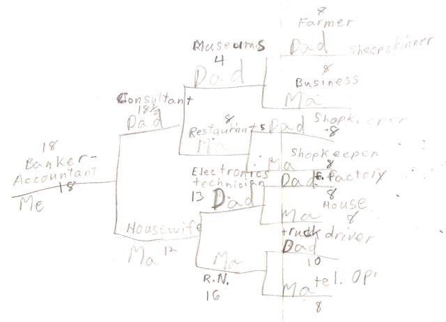 7th Grade Tree