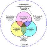 Technological, Pedagogical, and Content Knowledge (TPACK)
