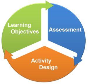 EdTech Portfolios - Learning Activities