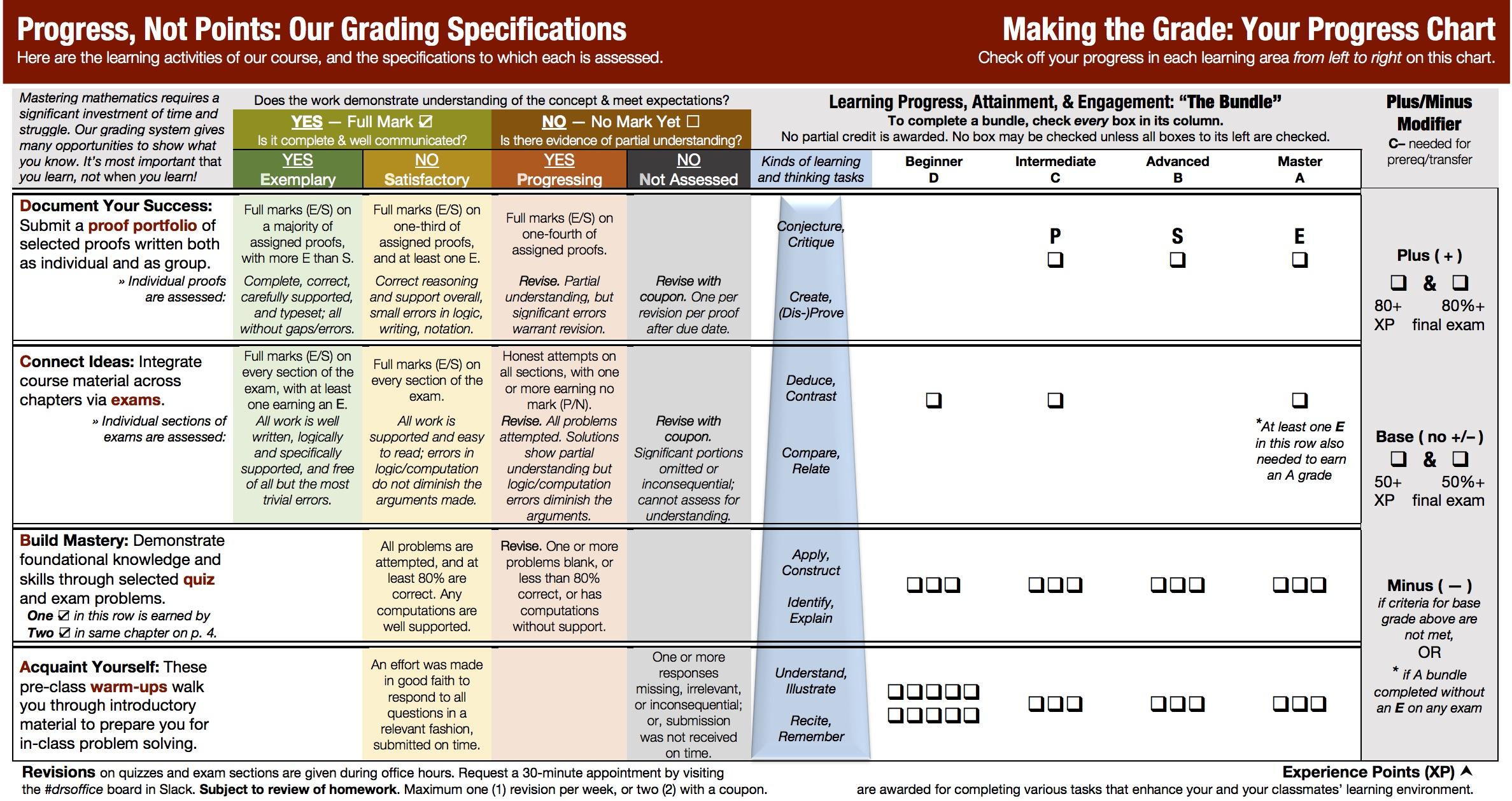 Standards-Based Grading: My Implementation · Matt Salomone