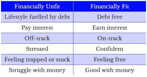 Table contrasting the characteristics of being financially unfit and financially fit