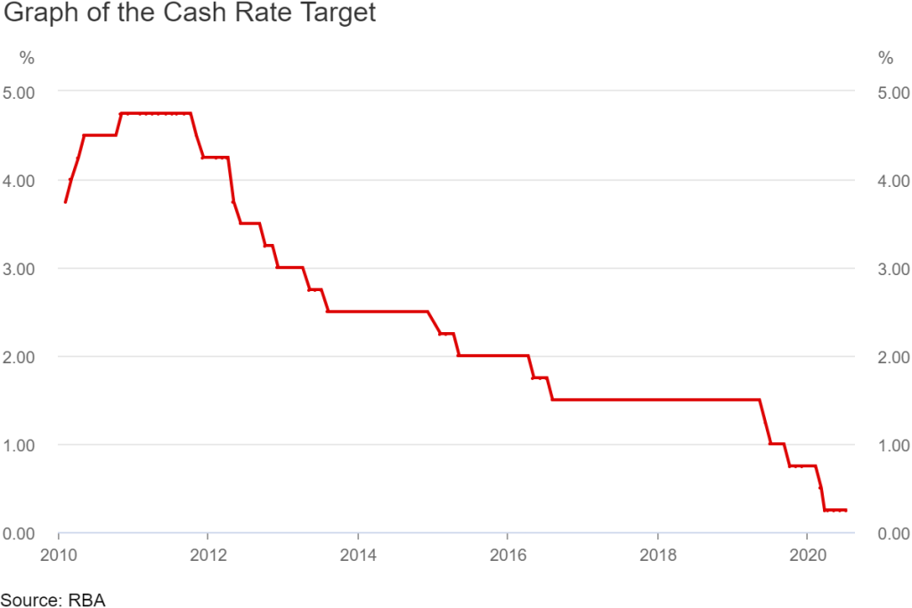Graph of the Reserve Bank of Australia cash rate target from the year 2010 to July 2020