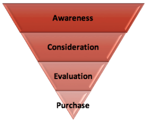 Brand Awareness Purchase Funnel