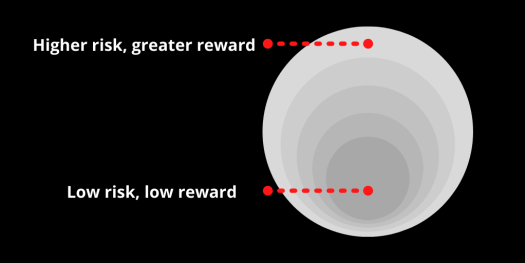 In brand differentiation, the greatest rewards are at the edges of the market