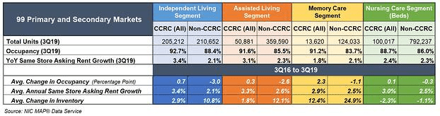 CCRC vs Non-CCRC Performance: Units, Occupancy and Rent Comparison