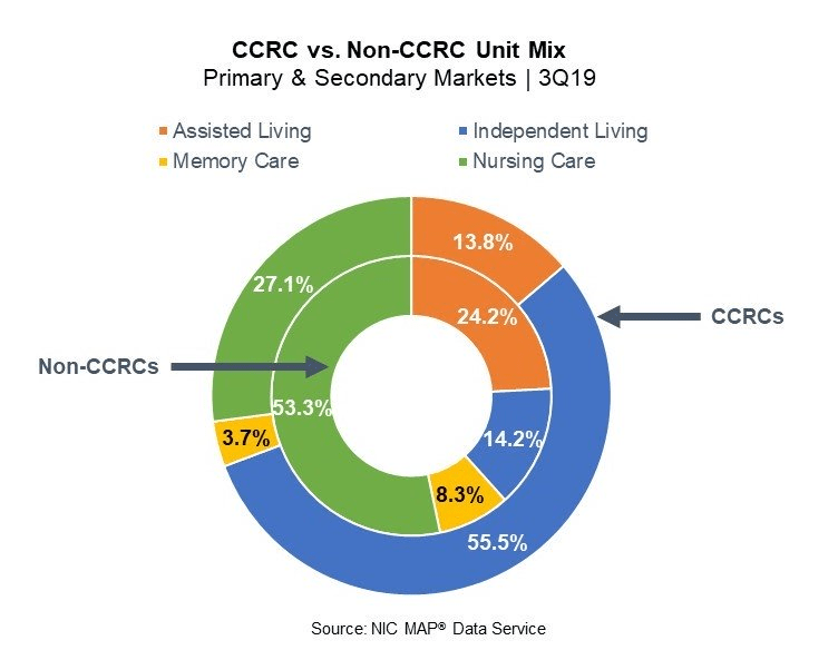 CCRC vs Non-CCRC Performance: Unit Mix Comparison