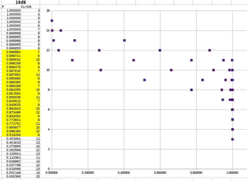 extreme S3 data with 16 dice