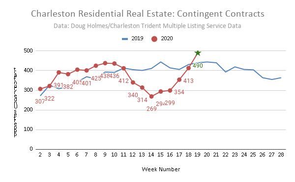 Charleston SC Real Estate Market Data in a Word: STRONG! January to April 2020