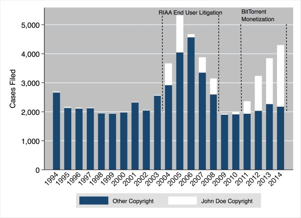Copyright Cases Filed in U.S. District Courts (1994—2014)