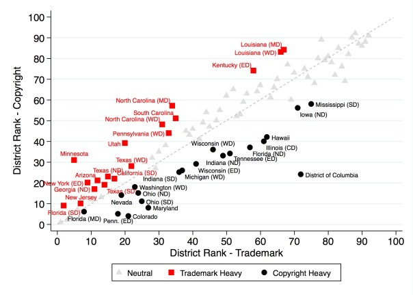 District Rankings, Copyright Compared to Trademark (2010-2014)
