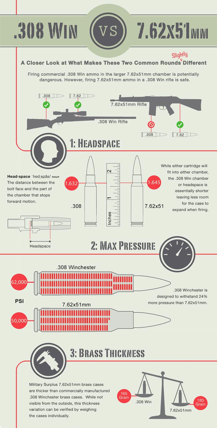 great infographic downloaded from bulkammo.com summarizes all minor differences between .308 Win and 7,62x51 NATO