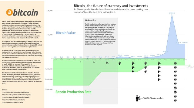 Bitcoin History Infographic Showing The Future Of Global Currencies