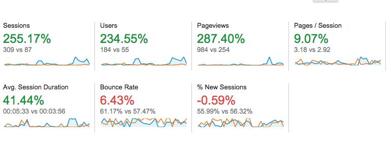google analytics traffic comparison