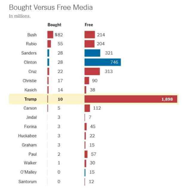 Vergleich Bought v. Free Media