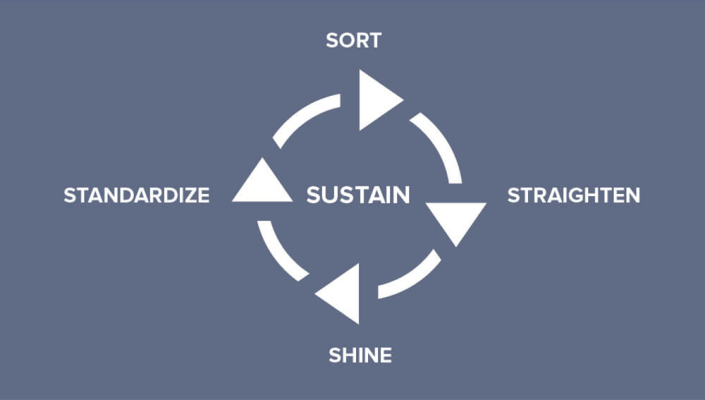 Graphic of the 5S Visual Management System