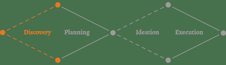 MJM design process graphic - discovery