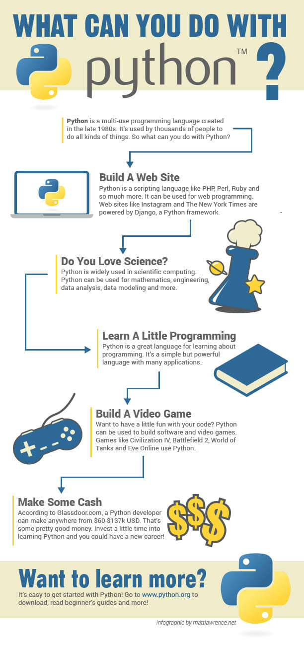 What Can You Do With Python Infographic