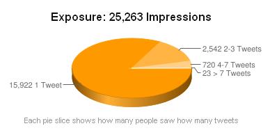 Tweetreach screengrab (Graph of Tweet 'Exposure')