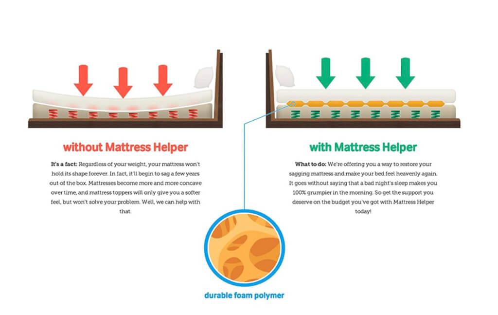 The support of Mattress Helper