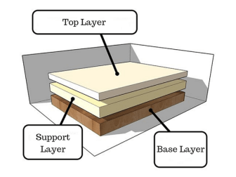 Layer Thickness