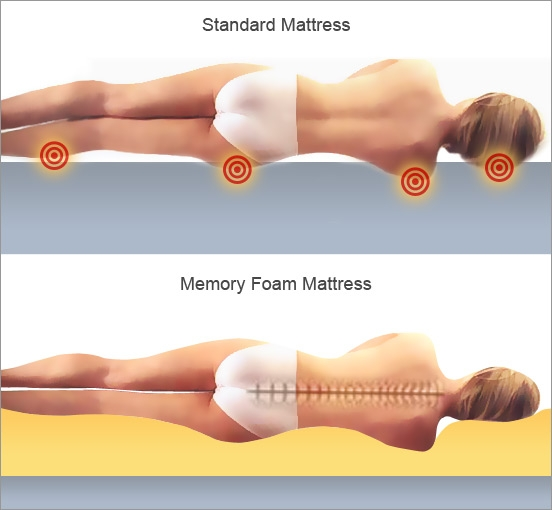 Memory Foam Mattress Can Be Effective In Managing Sleep Related Body Pains