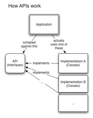 JVM? JDK? JEE? Java technobabble explained · Matt Ryall