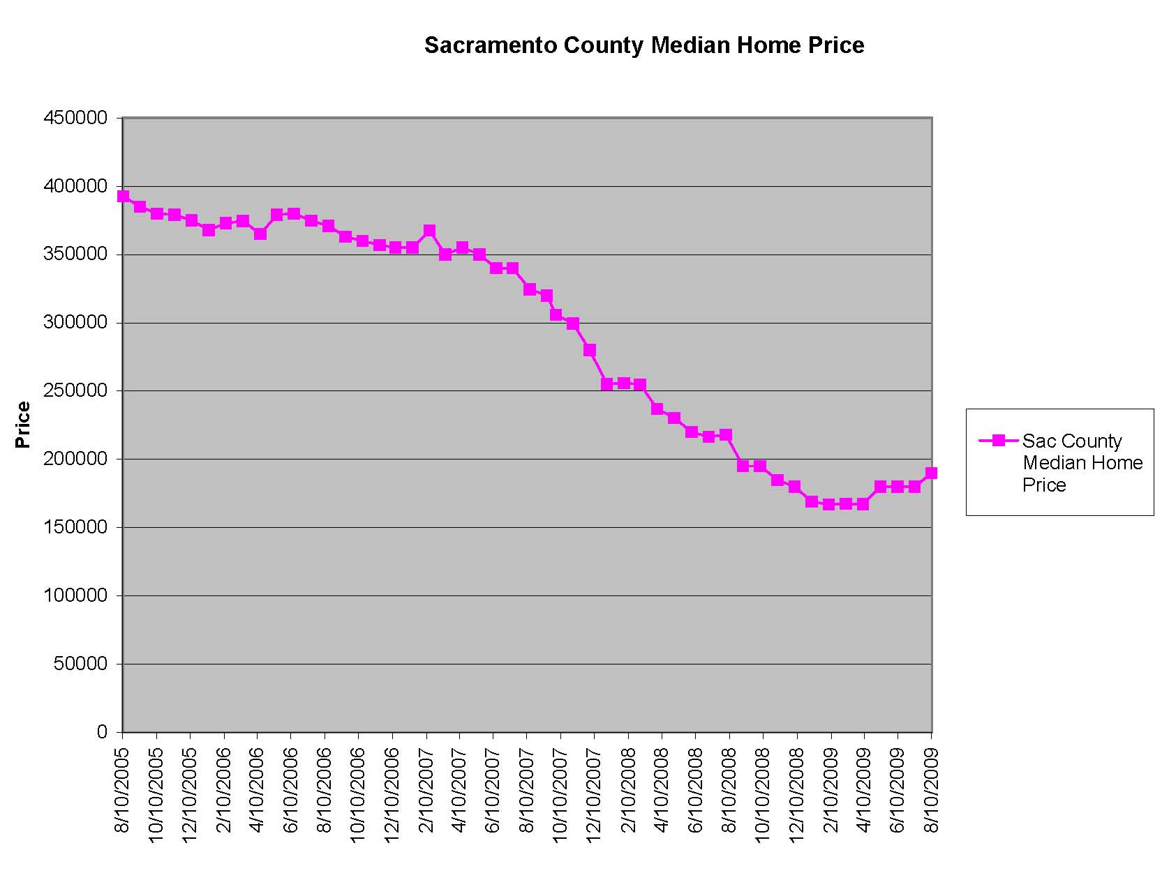 The last 9 months show a trough starting to form on Sac-town's median home price