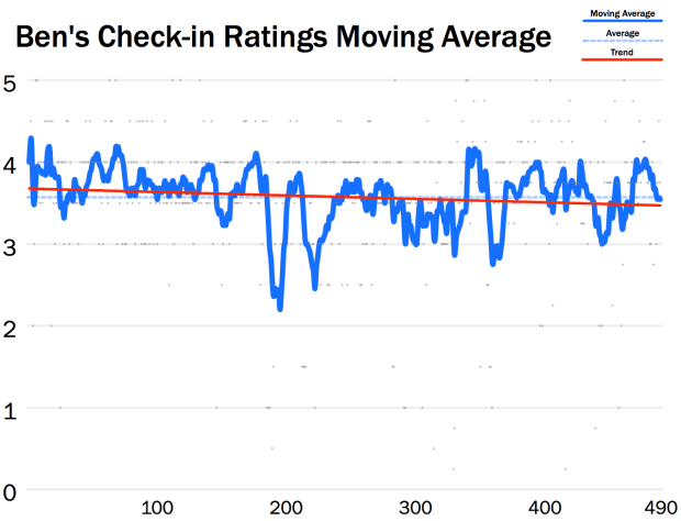 BS Moving Average