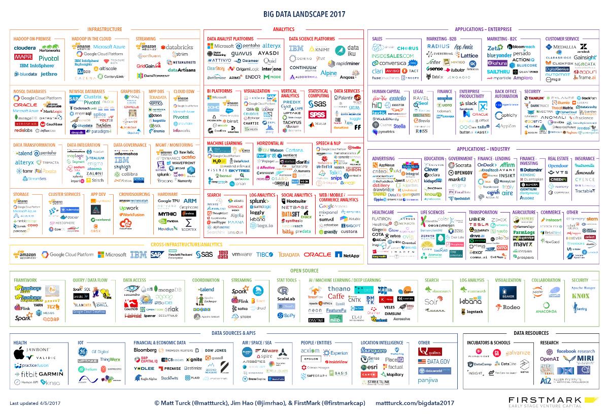 big data landscape 2017 infographic