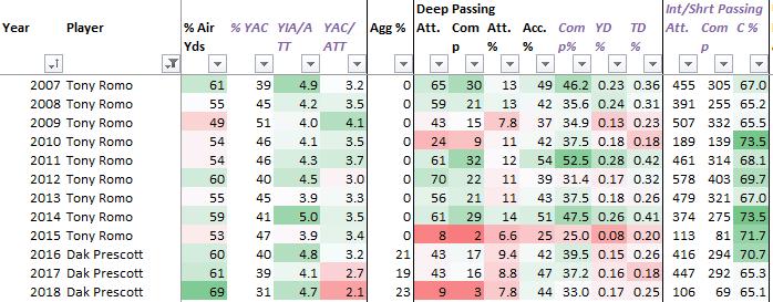 matt-waldman-rsp-author-dwain-mcfarland-examines-dallas-cowboys-quarterback-dak-prescott's-performance-deep-passing-air-yards-yards-after-catch-aggressiveness-chart2