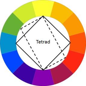 Rectangle or 'tetrad' theory