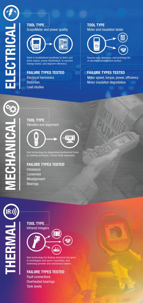 Electrical, Mechanical, Thermal Blog Post Infographic