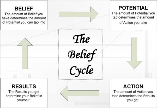 Cycle of Belief