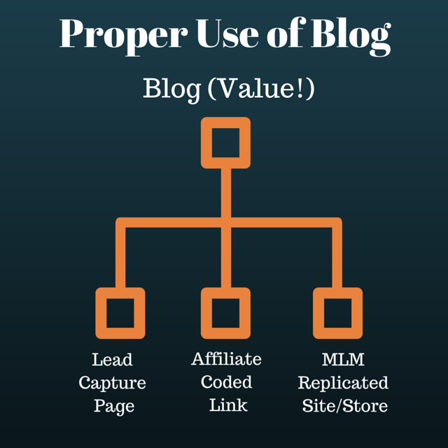 Proper Use of Blog for Best MLM Leads