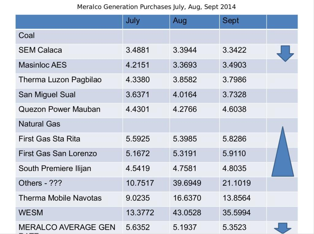Meralco Generation Purchases July, Aug, Sept 2014
