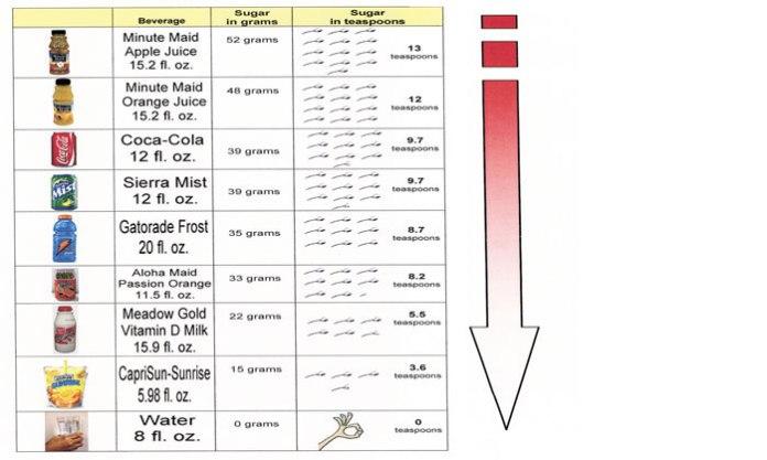 Sugar chart moderation