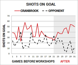 shots_on_goal