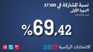 نسبة المشاركة في الانتخابات الرئاسية الفرنسية تبلغ 69.42 بالمئة عند الخامسة مساء