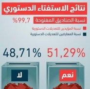 عاجل: استفتاء تركيا.. 51.4% صوتوا بنعم على تعديلات الدستور