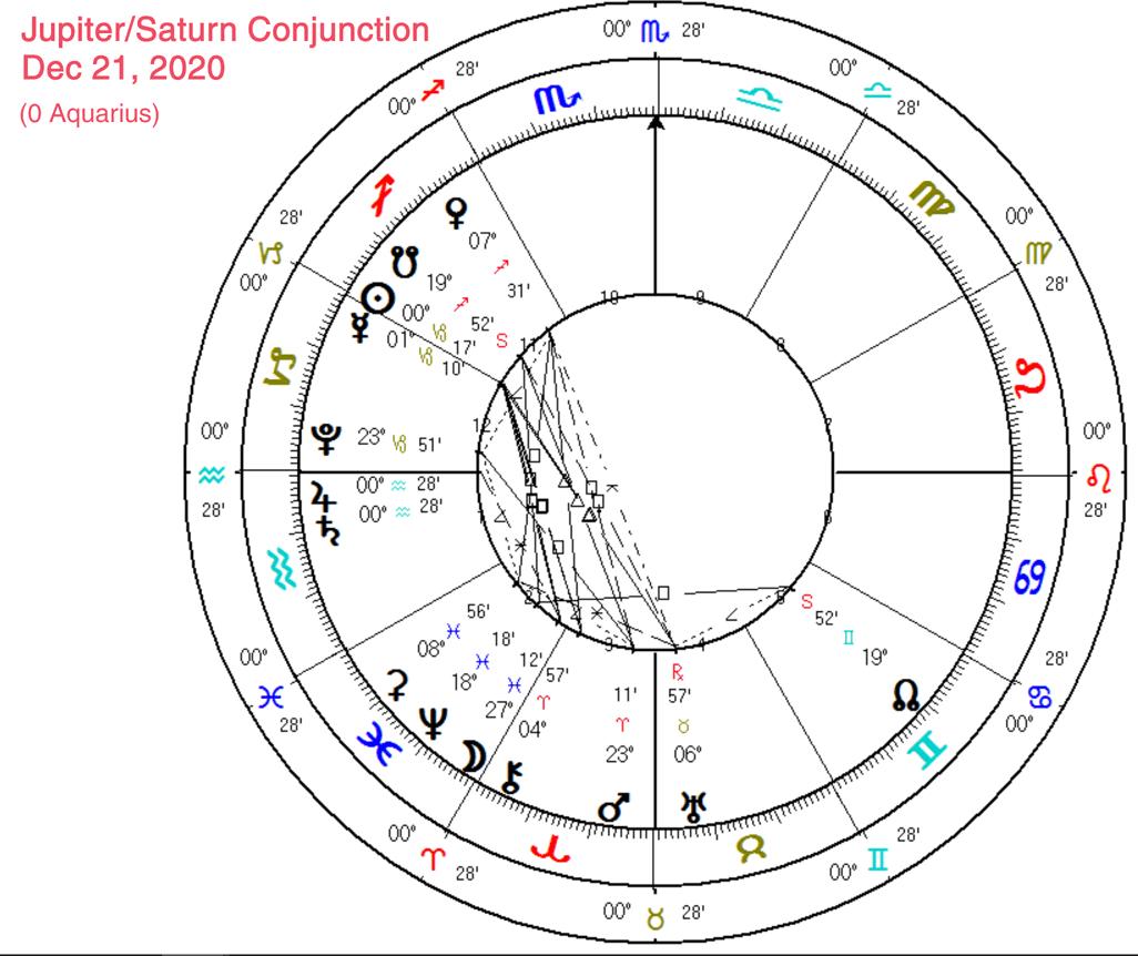 Jupiter Saturn Chart