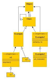 Diagrama Eingenclass