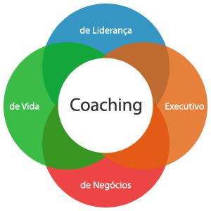 Coaching - O que é? Pra que serve? Como funciona? (3/3)