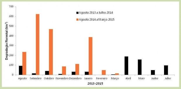 Degradação florestal sem corte raso até março: gráfico comparativo dos registros de áreas degradadas de floresta sem derrubada total na Amazônia Legal nos períodos de agosto de 2013 a julho de 2014 (barras pretas) e de agosto de 2014 a março de 2015 (barras cor de laranja) pelo Imazon (Instituto do Homem e Meio Ambiente na Amazônia). Imagem: SAD/Imazon/Divulgação