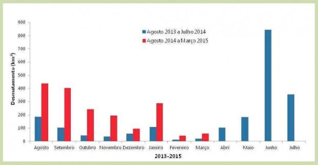 Gráfico comparativo dos registros de desmatamentos na Amazônia Legal nos períodos de agosto de 2013 e julho de 2014 (barras azuis) e de agosto de 2014 a março de 2015 (barras vermelhas) pelo Imazon (Instituto do Homem e Meio Ambiente na Amazônia). Imagem: SAD/Imazon/Divulgação