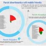 I siti dei parchi divertimento sono mobile friendly? E quelli delle imprese turistiche?
