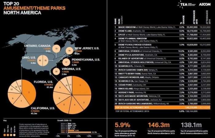 migliori 20 parchi a tema stati uniti 2015