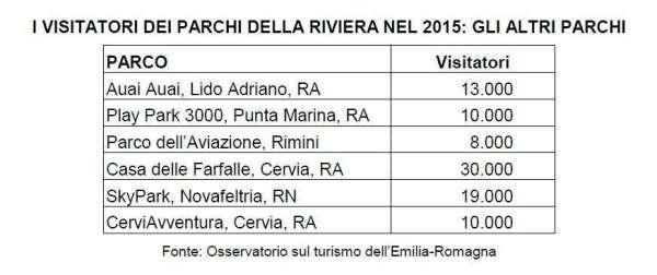 parchi della Riviera divertimento dati 2015