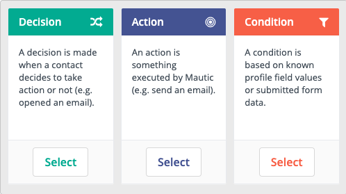 Decisions-Actions-Conditions